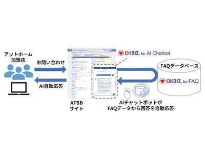 オウケイウェイヴ、不動産情報流通プラットフォーム「ATBB」にAIチャットボットを導入