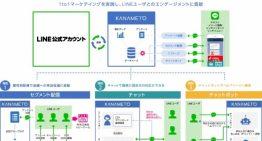 トランスコスモス、駒澤大学のLINE公式アカウントに「FAQチャットボット」を提供