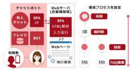 富士通、「FUJITSU Finplex チャットボット業務自動化サービス」の提供を開始
