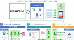 トランスコスモス、下川町LINE公式アカウントに「KANAMETO」を提供
